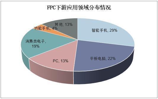 FPC软板